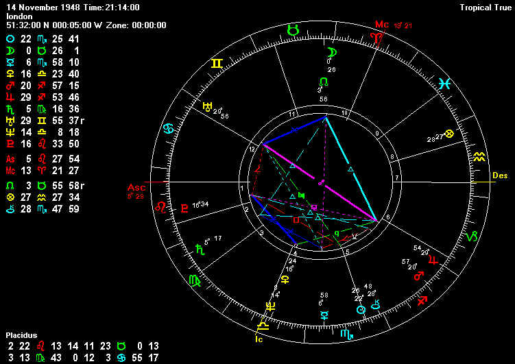 The Astrology of Prince Charles